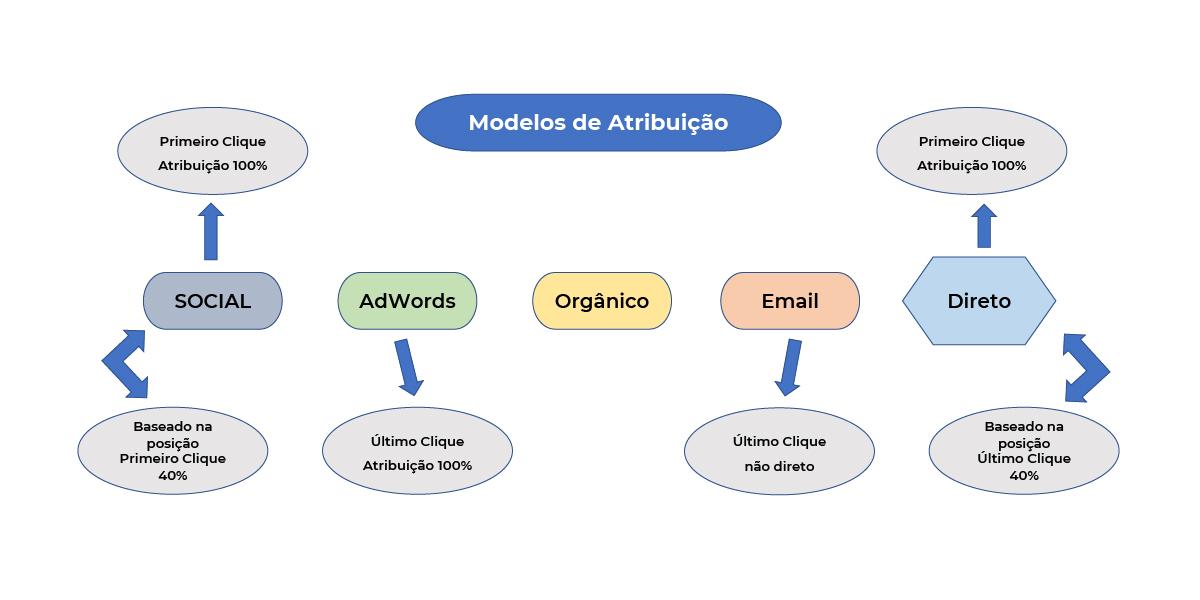 modelos-de-atribuicao-esquema